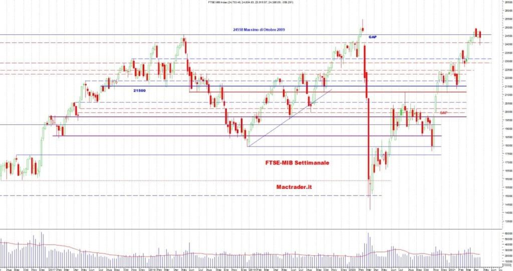 Analisi Tecnica FTSE-Mib Settimanale alla chiusura del 23 aprile 2021